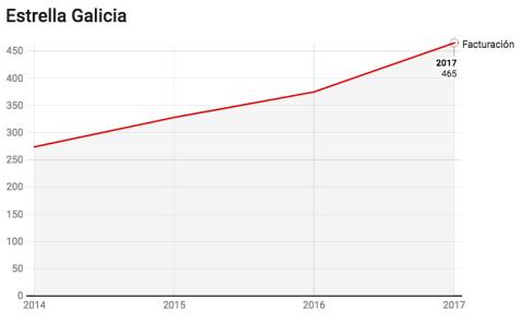 Evolución de la facturación de Estrella Galicia. Fuente: Registro Mercantil
