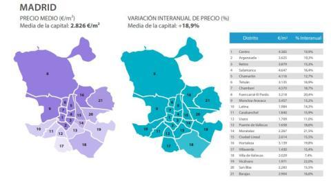 Evolución del precio medio por metro cuadrado en Madrid