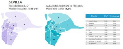 Evolución del precio medio del metro cuadrado en Sevilla