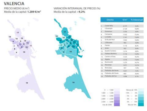 Evolución del precio medio del metro cuadrado en Valencia