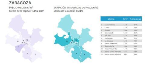 Evolución del precio medio del metro cuadrado en Zaragoza