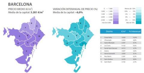 Evolución del precio del metro cuadrado en Barcelona