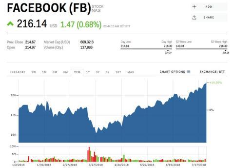 Facebook ha alcanzado máximos históricos en bolsa horas antes de su presentación de resultados.