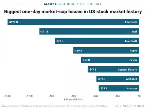 Facebook's earnings disaster erased $120 billion in market value — the biggest wipeout in US stock-market history