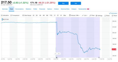 Facebook se desplomó tras conocerse sus cuentas.