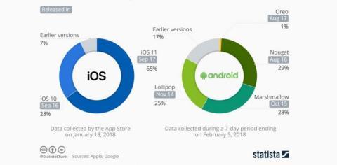 Fragmentación Android vs iOS
