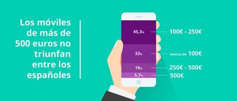Precio  de los smartphones