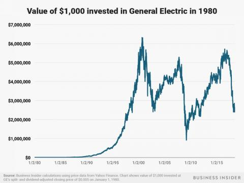 General Electric's fortunes have wildly oscillated over the years. A $1,000 investment at the start of 1980 would be worth about $2.5 million as of July 3, 2018.