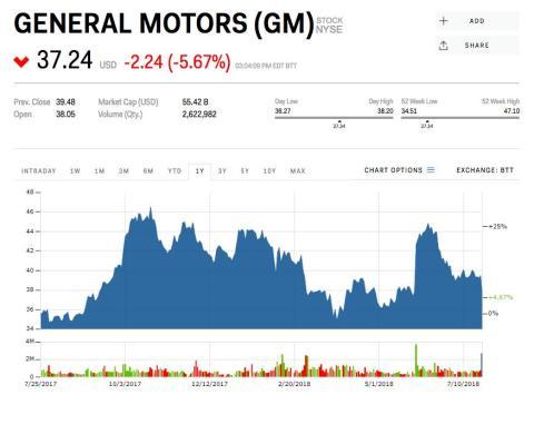 La caída en la cotización de GM del pasado miércoles.