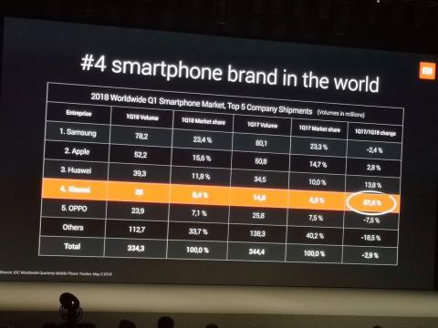 Datos de envíos de smartphones relativos al primer trimestre de 2018.