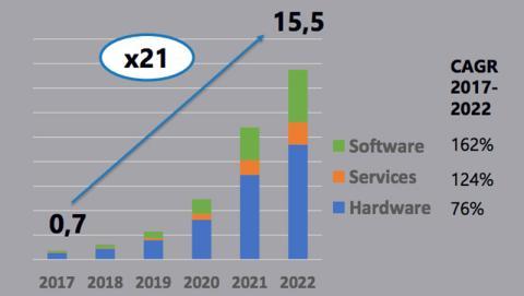 Previsiones del gasto en Realidad Aumentada (AR)/Realidad Virtual (VR) empresarial en Europa Occidental.
