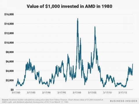 An investment of $1,000 made in 1980 in Intel's rival chipmaker AMD would be worth about $4,800 as of July 3, 2018.