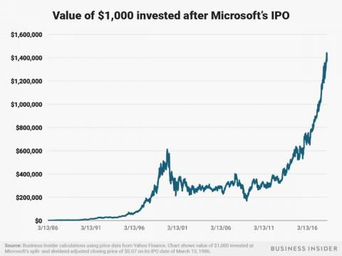 An investment of $1,000 in Microsoft after its IPO on March 13, 1986 would be worth around $1.4 million today.