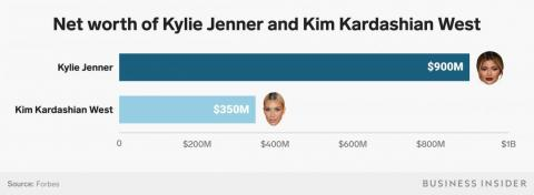 Kylie Jenner is on the cusp of becoming the world's youngest self-made billionaire, with Forbes estimating her net worth to be 3 times as large as Kim Kardashian's