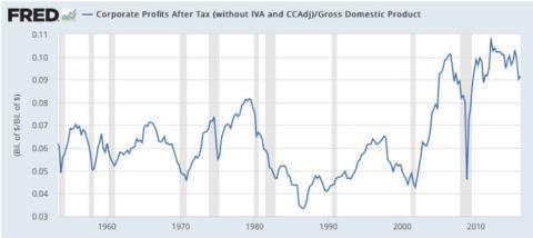 Márgenes de beneficio como porcentaje de la economía [RE]