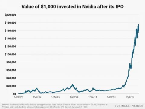 Nvidia has seen its stock price skyrocket in the last couple years alongside new demand for its chips for AI and cryptocurrency mining. A $1,000 investment after the company's January 22, 1999 IPO would be worth about $160,000