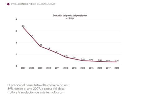Precio panel fotovoltaico