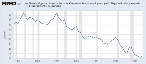 El salario como un porcentaje de la economía del país [RE]