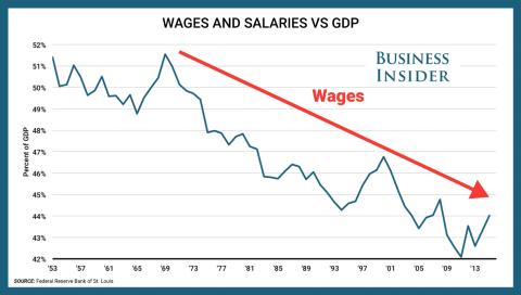 Salarios en comparación con el PIB [RE]