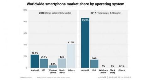 Sistema operativo moviles: iOS vs Android
