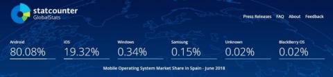 Sistemas operativos en España