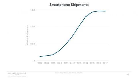Situación del mercado de los smartphones