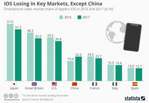 Statista mercados moviles Apple
