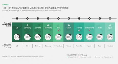 Trabajo países