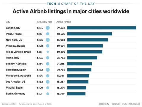 Airbnb cumple 10 años este mes: estos son las 12 ciudades donde más se utiliza.