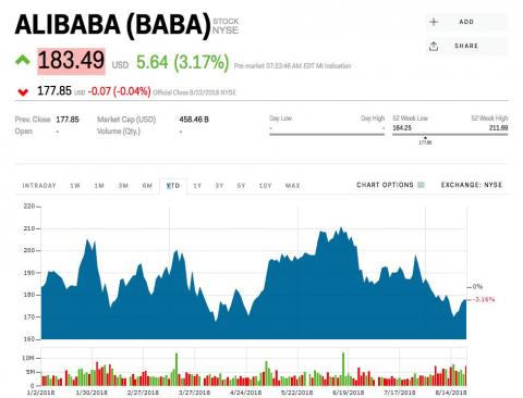 Alibaba revenue soars 61%, topping the FAANG + BAT group