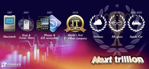 Apple Lanzamientos Futuro [RE]