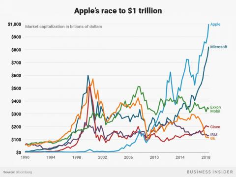 Apple is officially the first $1 trillion US company — here's the competition it knocked out to clinch that milestone