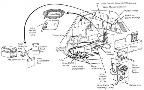 The contraption used in the Apollo missions wasn't much better — it was still a baggie system.
