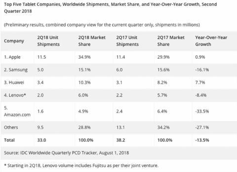 Datos del Mercado de Tablets durante el segundo trimestre de 2018