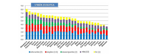 desarrollo juvenil en europa
