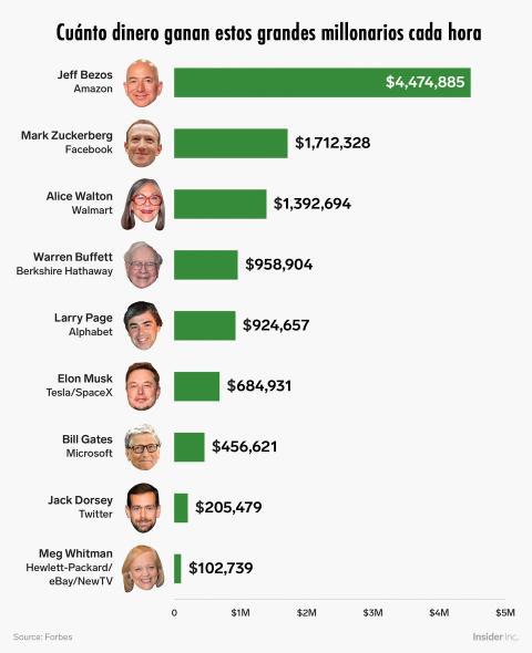 Dinero que ganan los multimillonarios por hora.