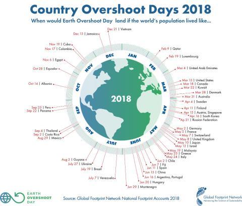 Fecha por país del agotamiento de recursos para 2018.