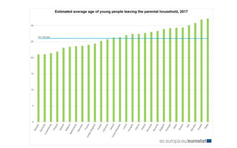 Media estimada de edad a la que los jóvenes europeos salen del hogar familiar.