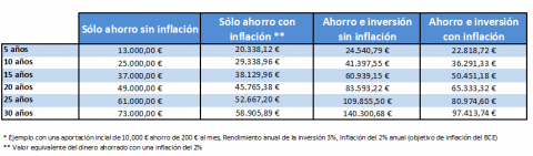 El efecto del IPC sobre tus ahorros