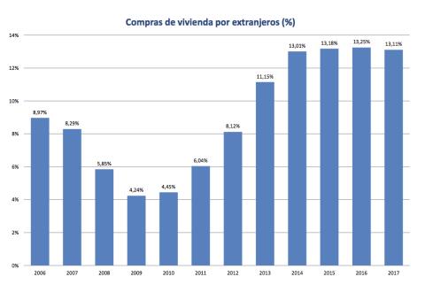 Evolución del porcentaje de extranjeros que compra vivienda en España.