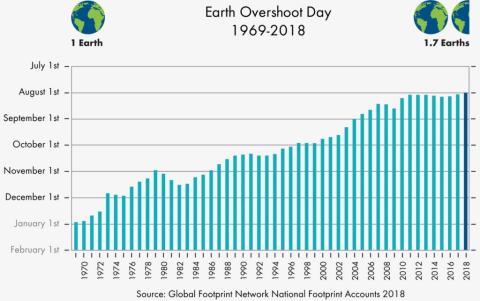 Fechas del Earth Overshoot Day  desde los años 70.