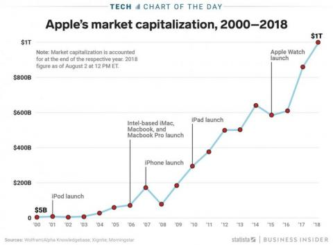 Gráfico Apple