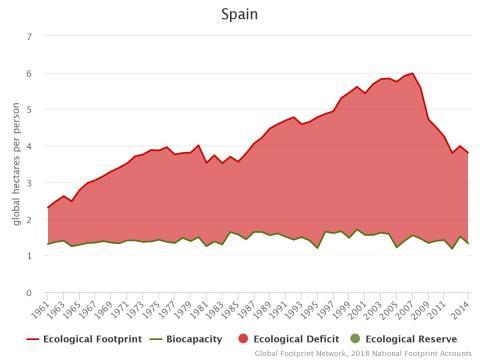 Huella Ecológica vs Biocapacidad en España