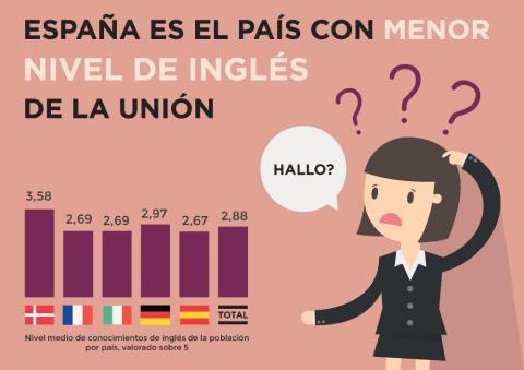 nivel de inglés españoles