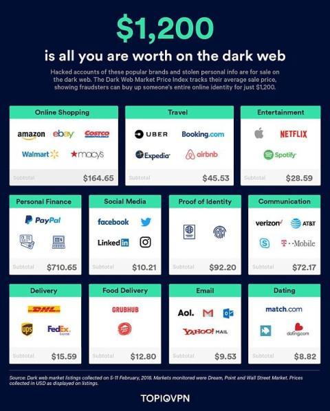 Precio información personal en la dark web
