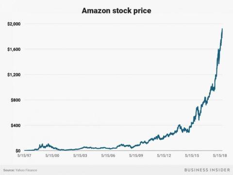 Salida a bolsa de Amazon