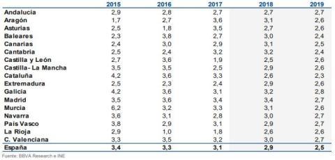 Tasa de crecimiento del PIB por comunidades autónomas