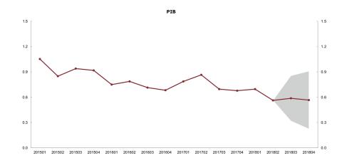 La Airef prevé que el crecimiento del PIB sea de un 2,6% en 2018
