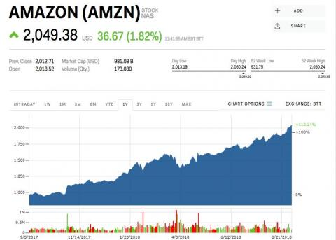 Amazon becomes the 2nd US company to join the $1 trillion club