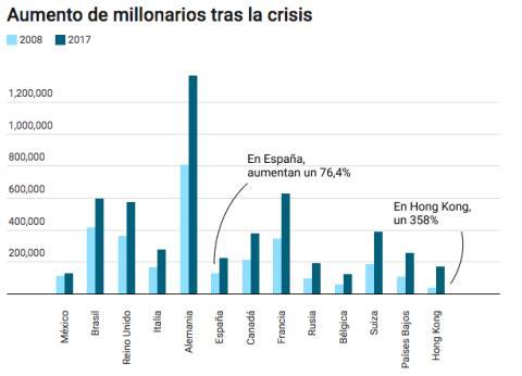 Aumento de millonarios